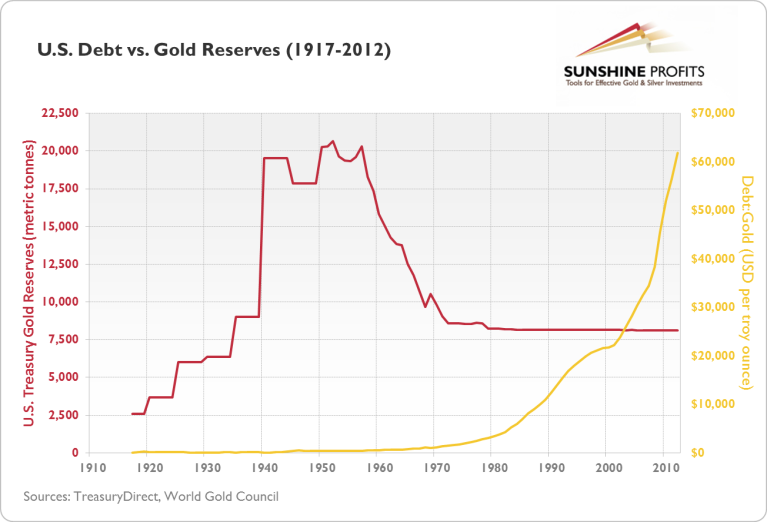 us-debt-gold